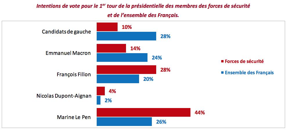 intentions vote présidentielles 2017