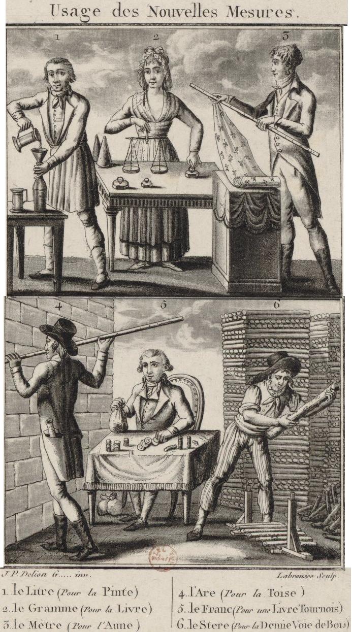 histoire système métrique
