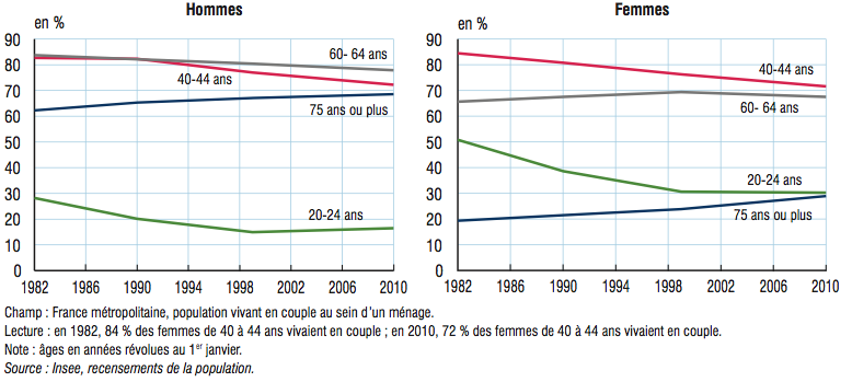 ces 26 chiffres et graphiques montrent comment la france a chang en 30 ans. Black Bedroom Furniture Sets. Home Design Ideas