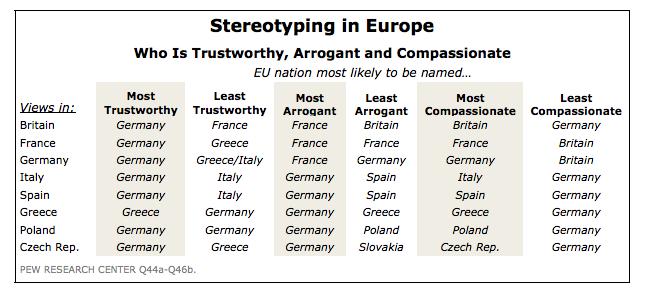 Stereotypes Ce Que Les Europeens Pensent Vraiment Les Uns Des