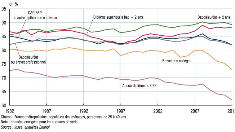 Ces 26 Chiffres Et Graphiques Montrent Comment La France A Change En