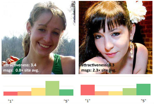 Attractiveness rating on okcupid dating 10
